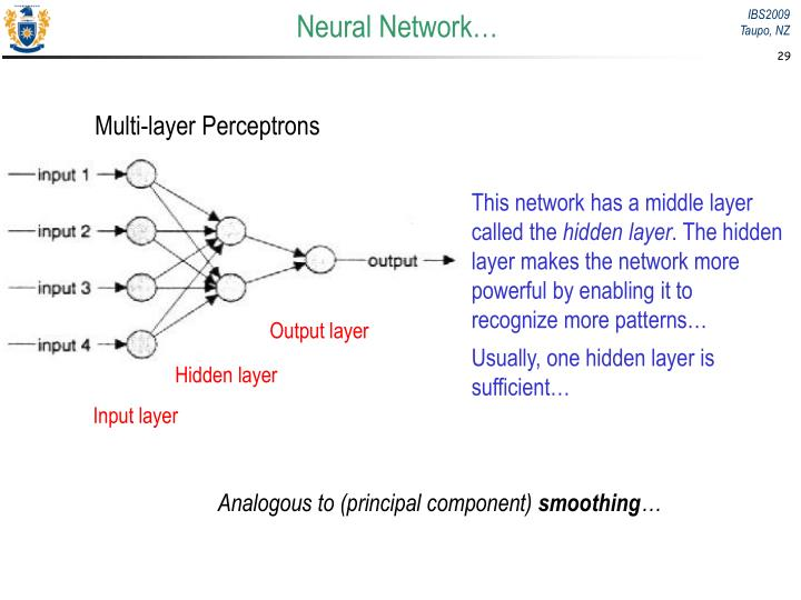 Neural Network…
