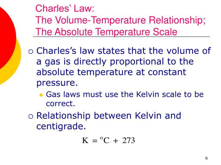Charles' Law: