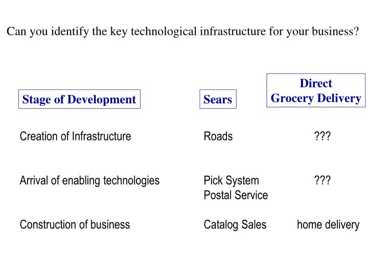 Can you identify the key technological infrastructure for your business?