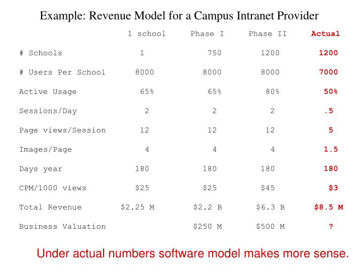Example: Revenue Model for a Campus Intranet Provider