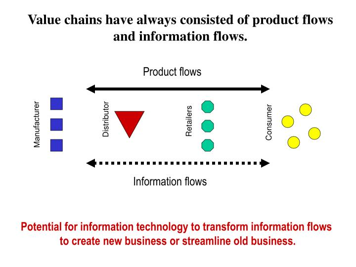 Value chains have always consisted of product flows