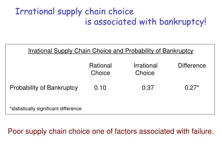 Irrational supply chain choice