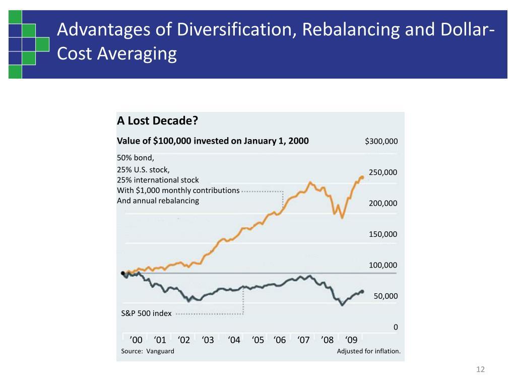 A Lost Decade?