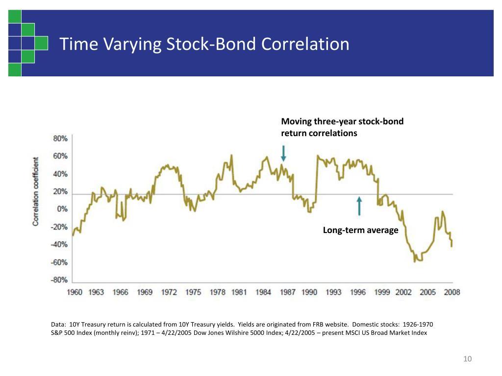 Time Varying Stock-Bond Correlation