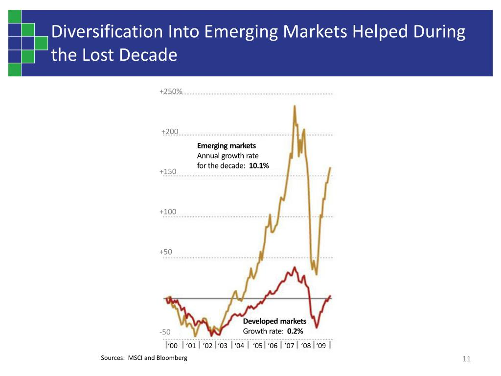 Diversification Into Emerging Markets Helped During the Lost Decade