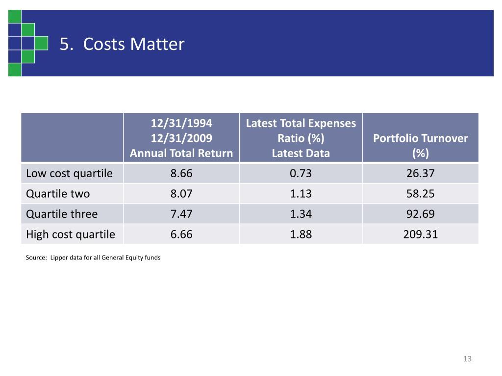 5.  Costs Matter
