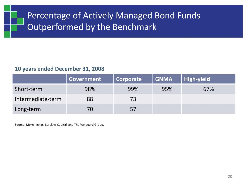Percentage of Actively Managed Bond Funds Outperformed by the Benchmark