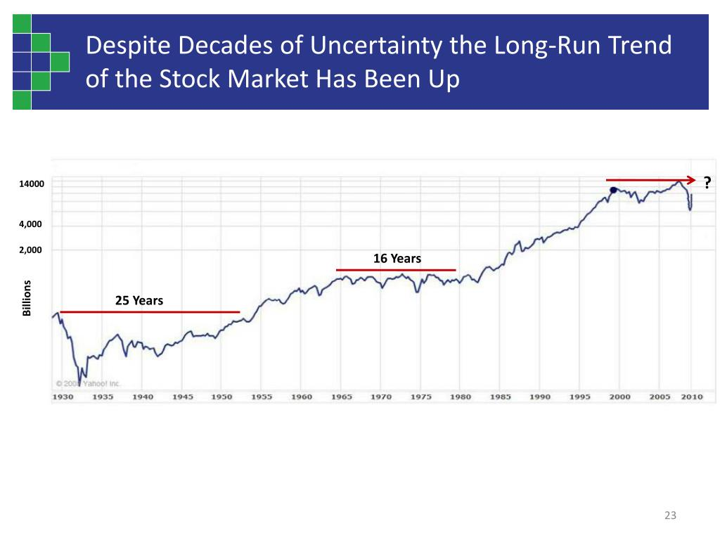 Despite Decades of Uncertainty the Long-Run Trend of the Stock Market Has Been Up
