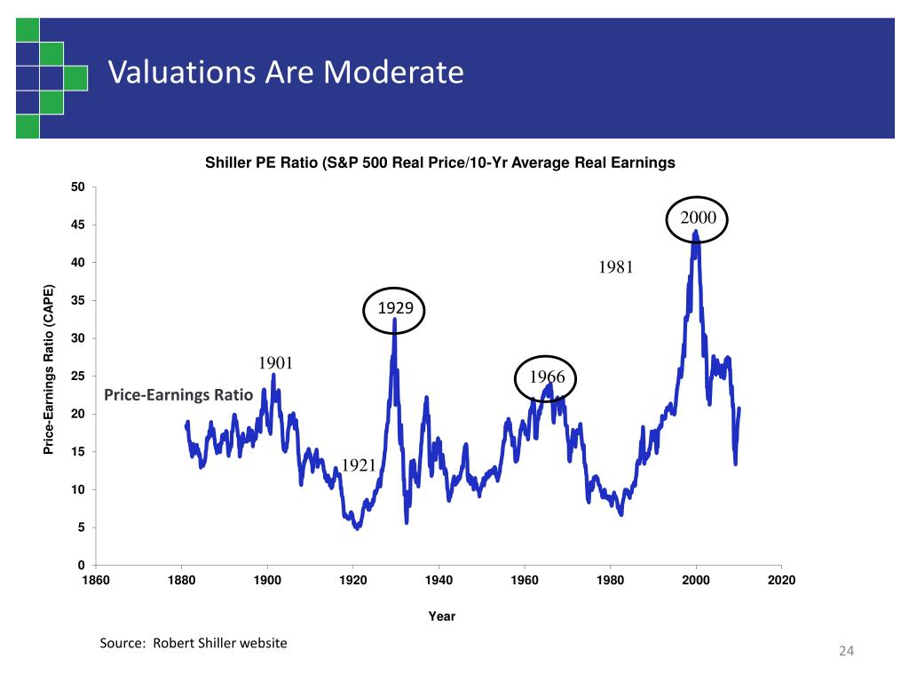 Valuations Are Moderate
