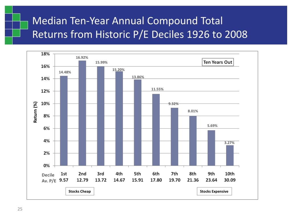 Median Ten-Year Annual Compound Total Returns from Historic