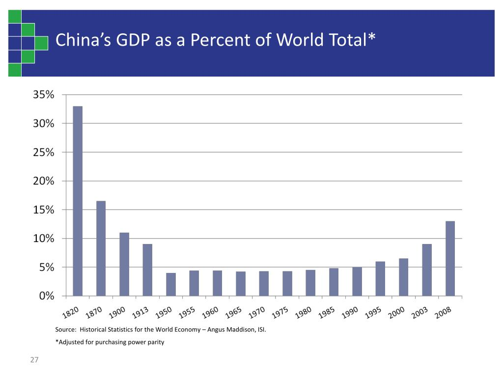 China's GDP as a Percent of World Total*