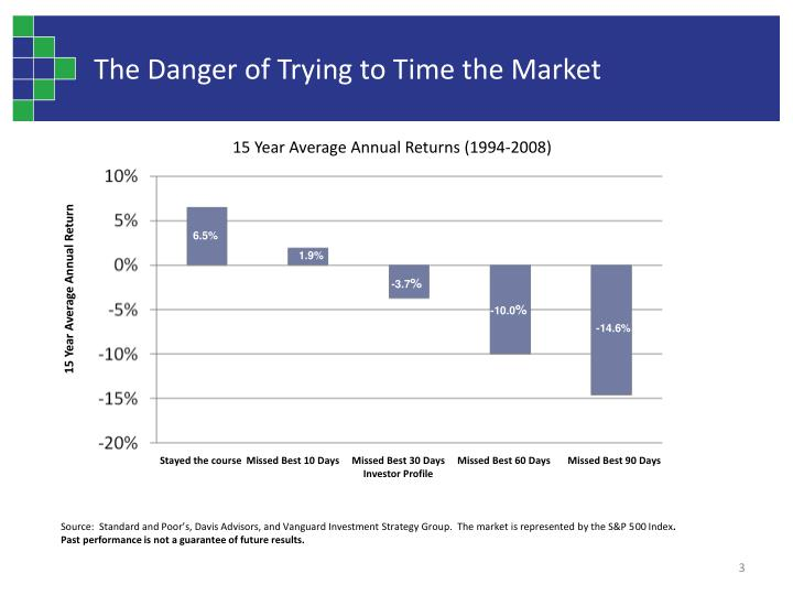 The Danger of Trying to Time the Market