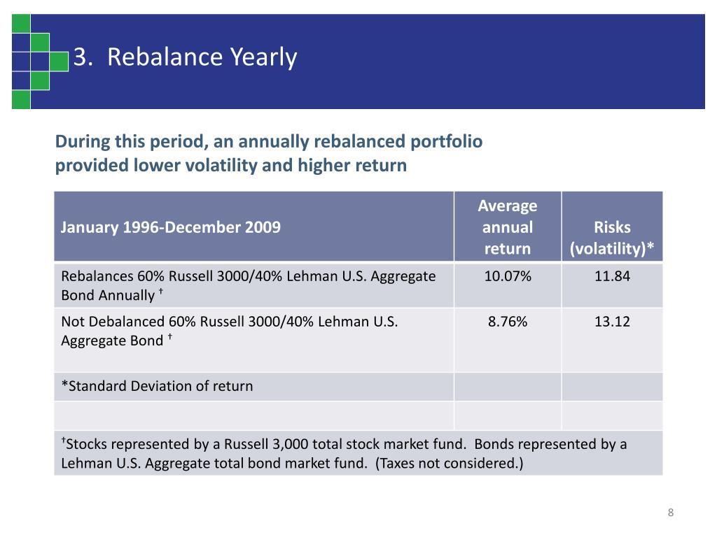 3.  Rebalance Yearly