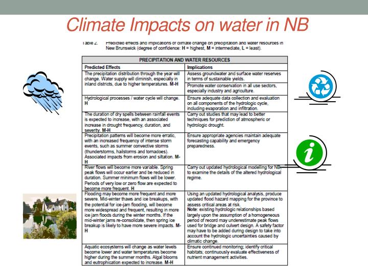 Climate Impacts on water in NB