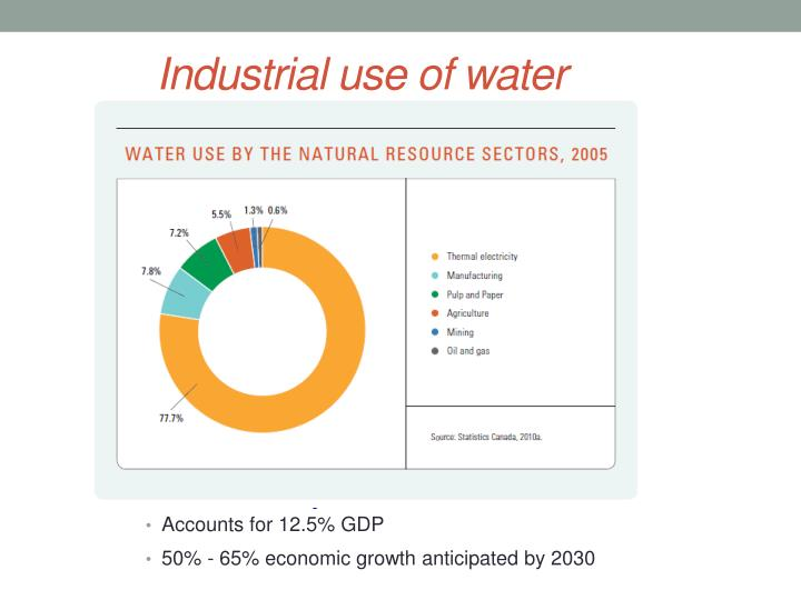 Industrial use of water