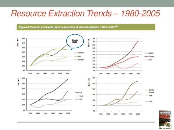 Resource Extraction Trends – 1980-2005