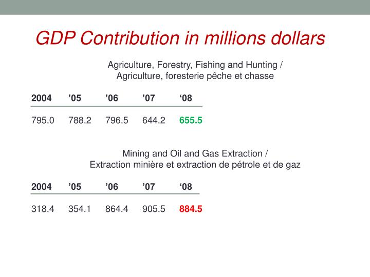 GDP Contribution in millions dollars