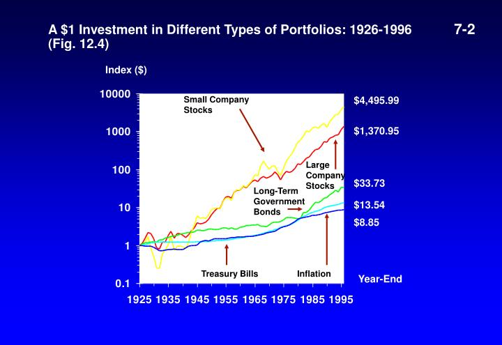 A 1 investment in different types of portfolios 1926 1996 fig 12 4