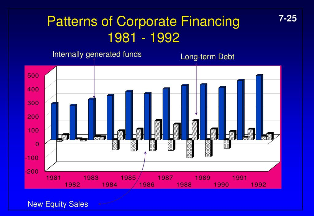 Patterns of Corporate Financing 1981 - 1992