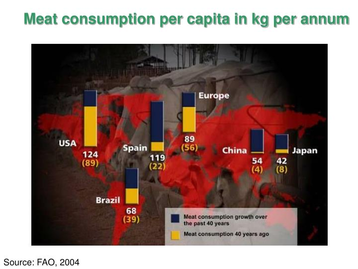 Meat consumption per capita in kg per annum