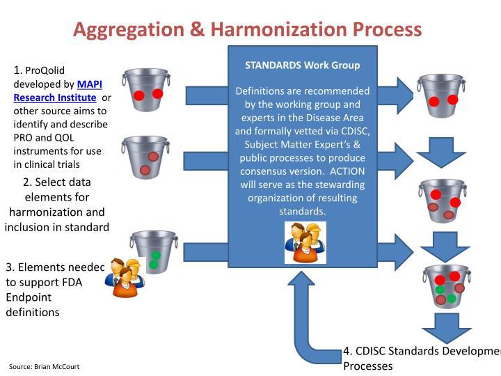 Aggregation & Harmonization Process