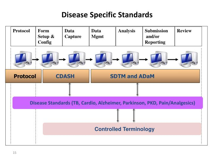 Disease Specific Standards