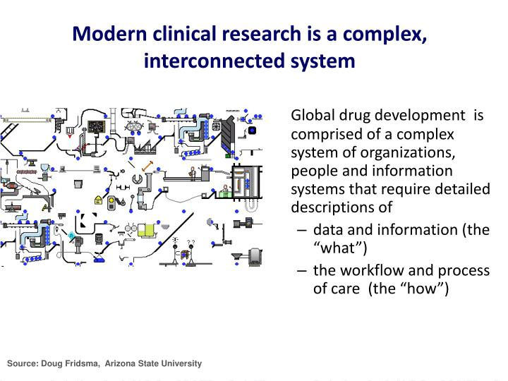 Modern clinical research is a complex, interconnected system