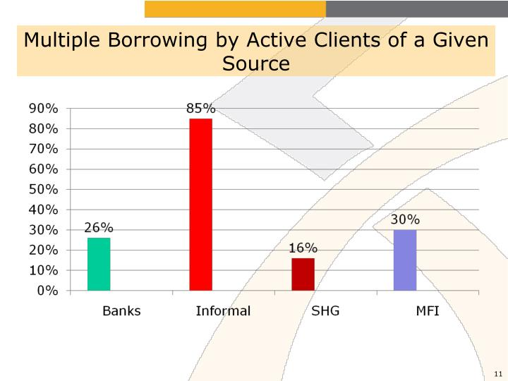 Multiple Borrowing by Active Clients of a Given Source