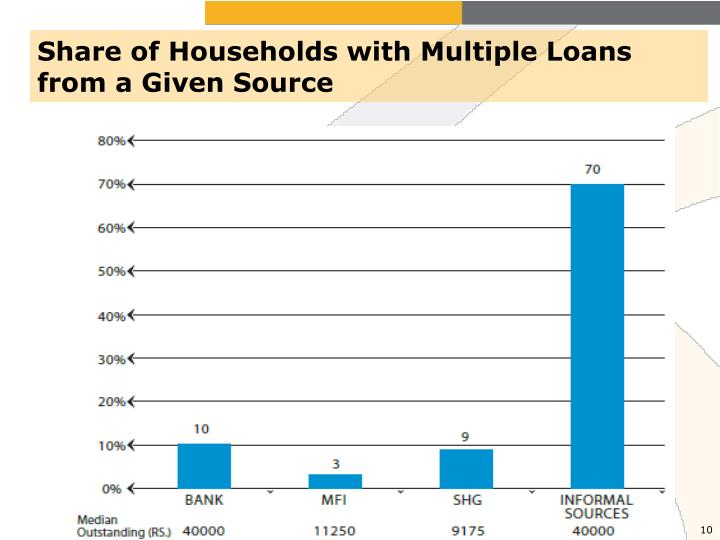 Share of Households with Multiple Loans from a Given Source