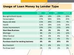 usage of loan money by lender type