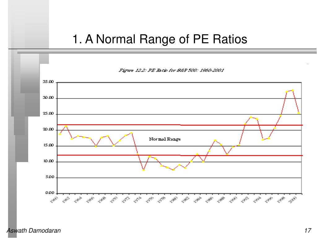 1. A Normal Range of PE Ratios