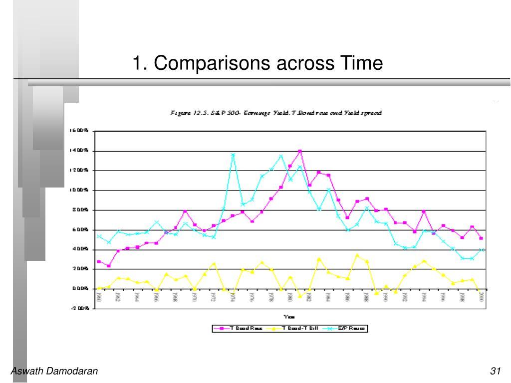 1. Comparisons across Time