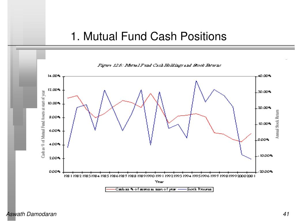 1. Mutual Fund Cash Positions