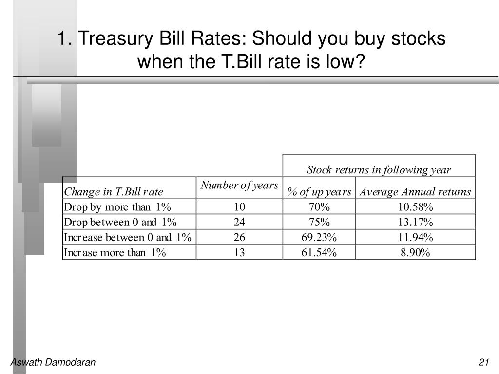 1. Treasury Bill Rates: Should you buy stocks when the T.Bill rate is low?