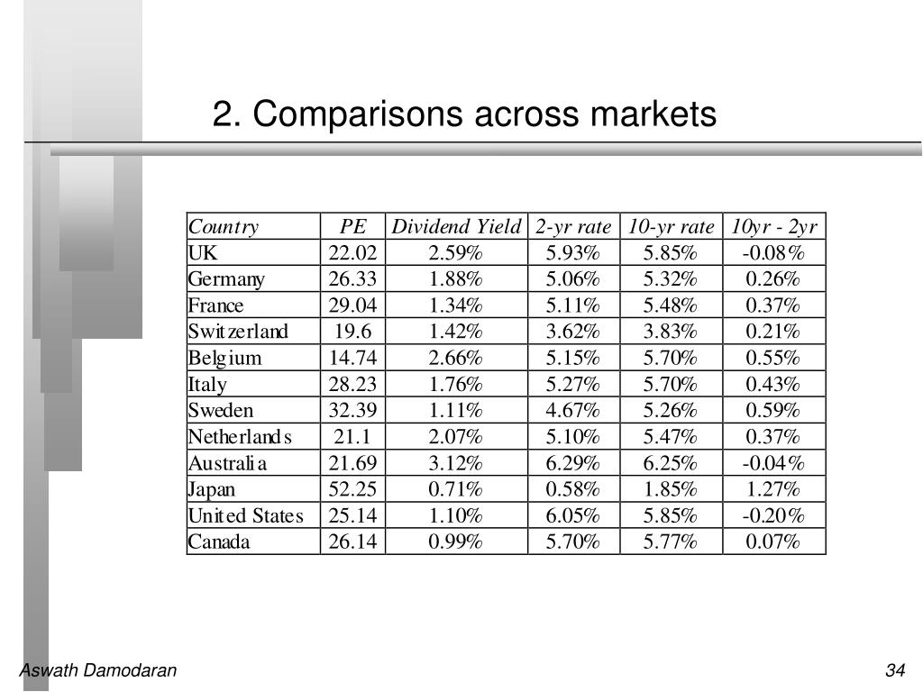 2. Comparisons across markets
