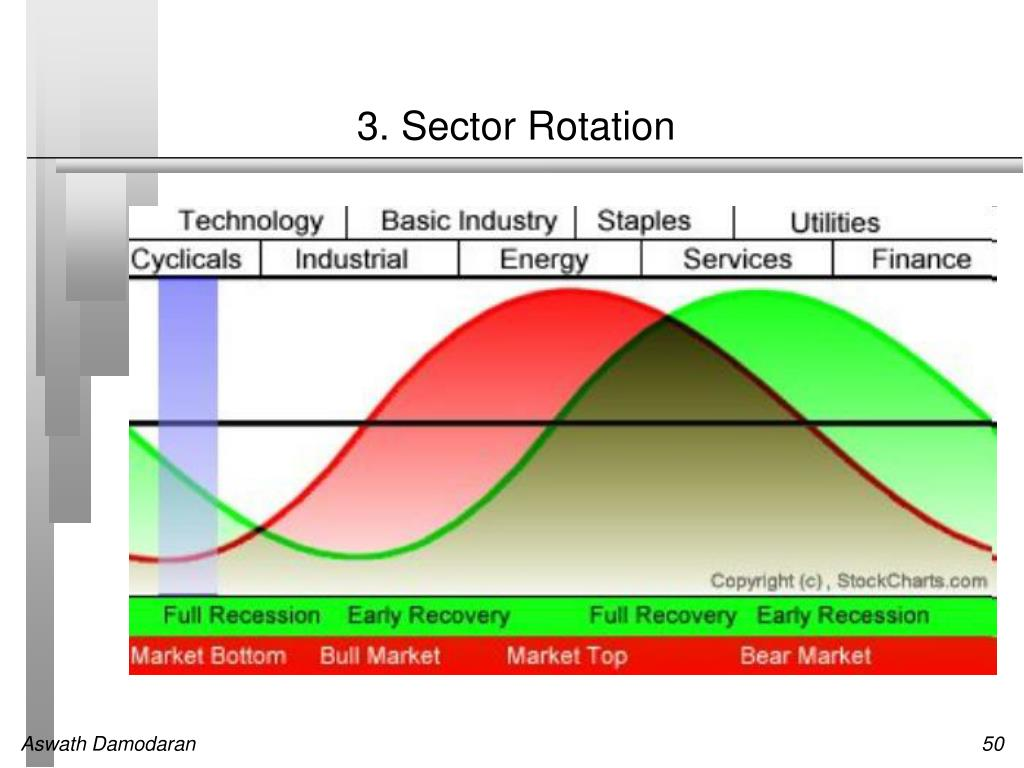 3. Sector Rotation