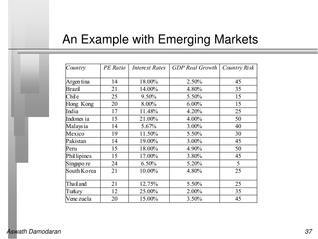 An Example with Emerging Markets