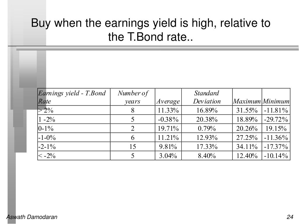 Buy when the earnings yield is high, relative to the T.Bond rate..