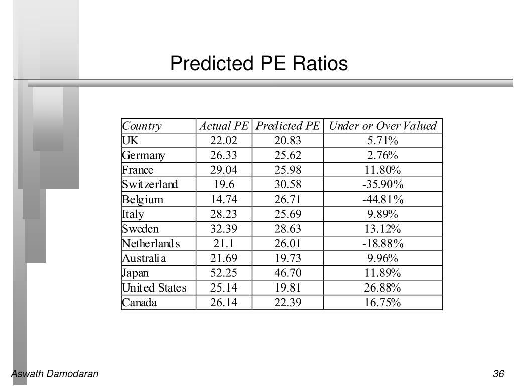 Predicted PE Ratios