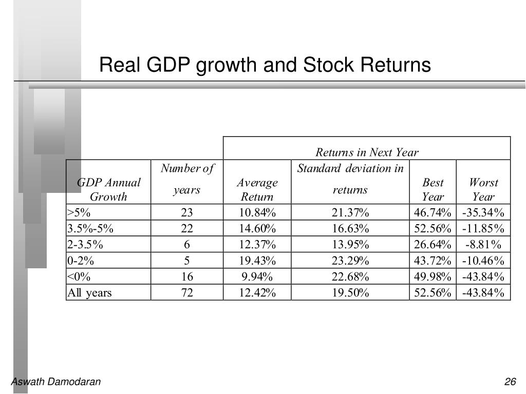 Real GDP growth and Stock Returns