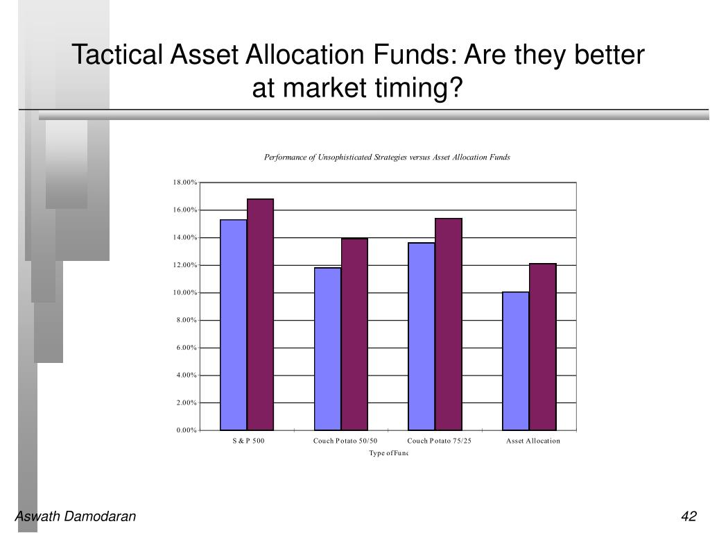 Tactical Asset Allocation Funds: Are they better at market timing?