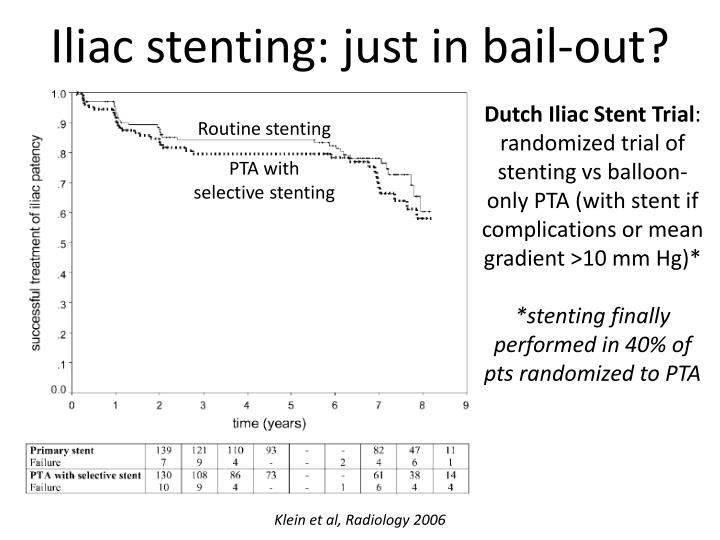 Iliac stenting: just in bail-out?