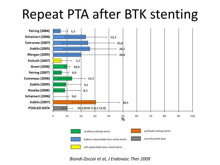 Repeat PTA after BTK stenting