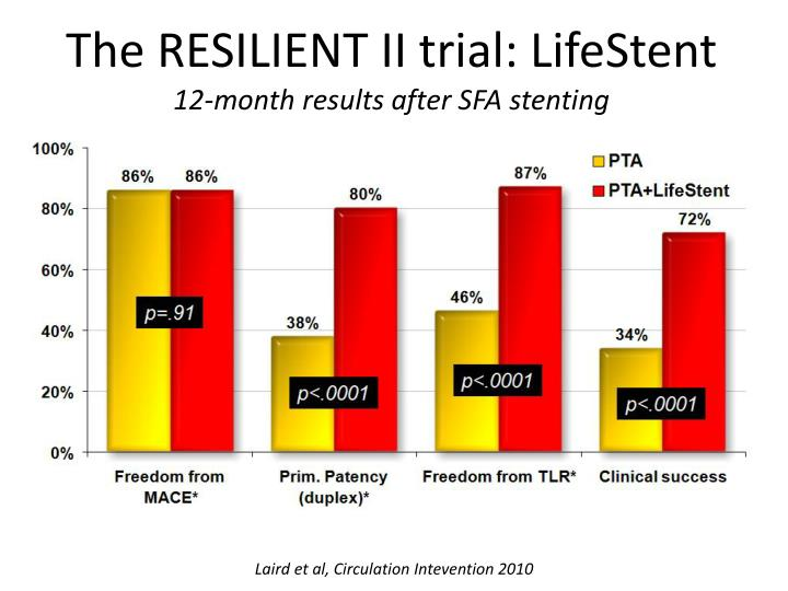 The RESILIENT II trial: LifeStent