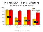 the resilient ii trial lifestent 12 month results after sfa stenting