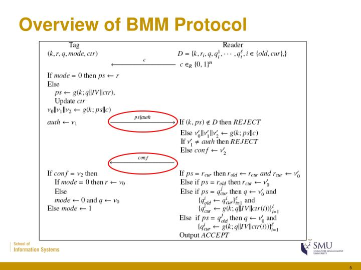 Overview of BMM Protocol