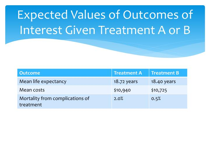 Expected Values of Outcomes of Interest Given Treatment A or B