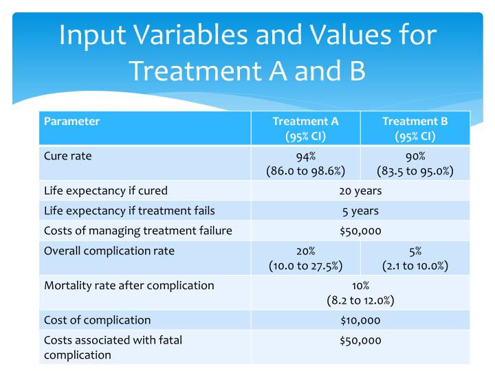 Input Variables and Values for Treatment A and B