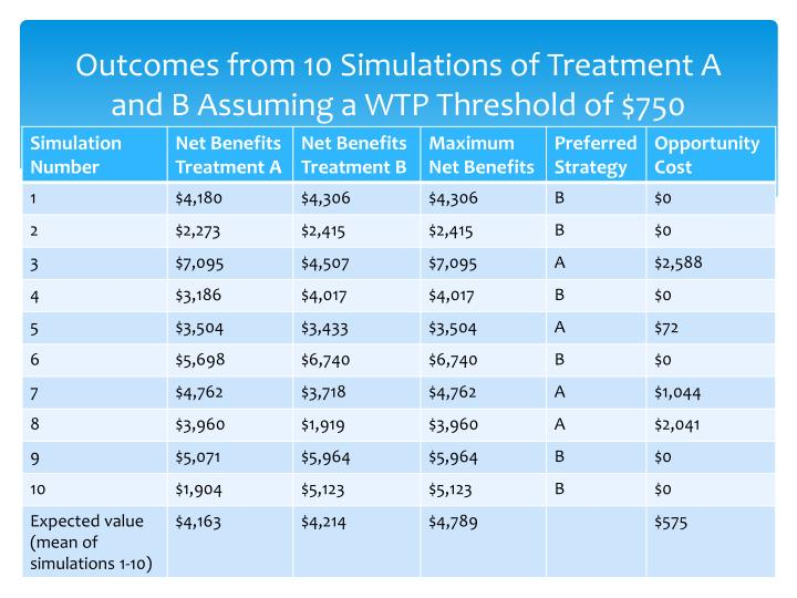 Outcomes from 10 Simulations of Treatment A and B Assuming a WTP Threshold of $750