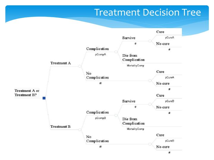 Treatment Decision Tree